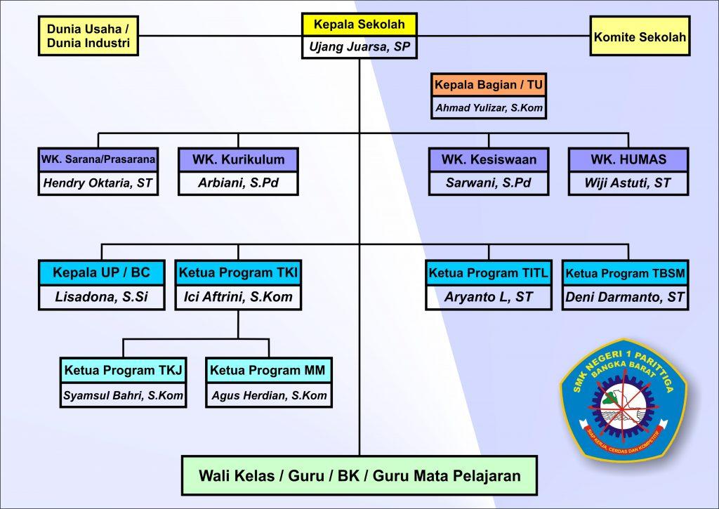 Struktur Organisasi SMKN1 Parittiga